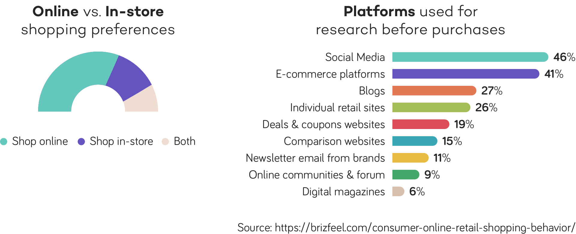 product research before purchase - statistics